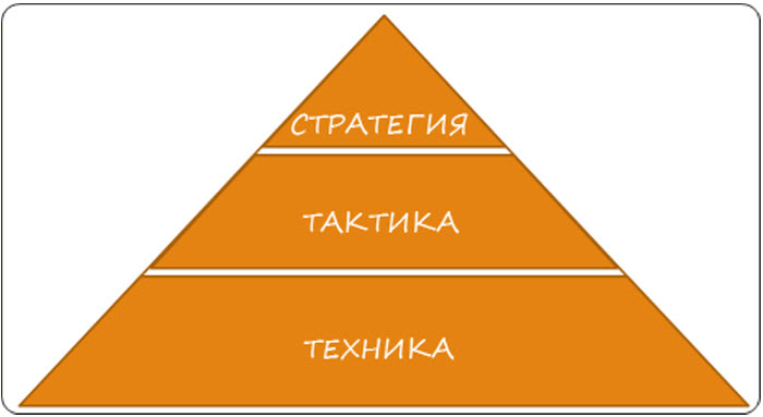 пирамида результативности.jpg