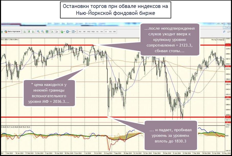 Зачем нужна биржа и как работает