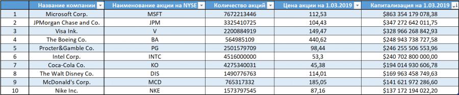 ТОП 10 акций NYSE
