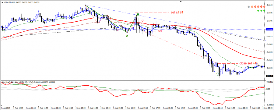 04-08-2015 nzd m5 sell.png
