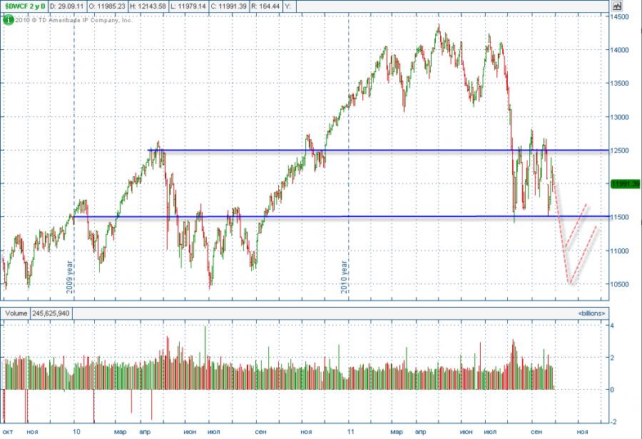 2011-9-29 DowJones.png