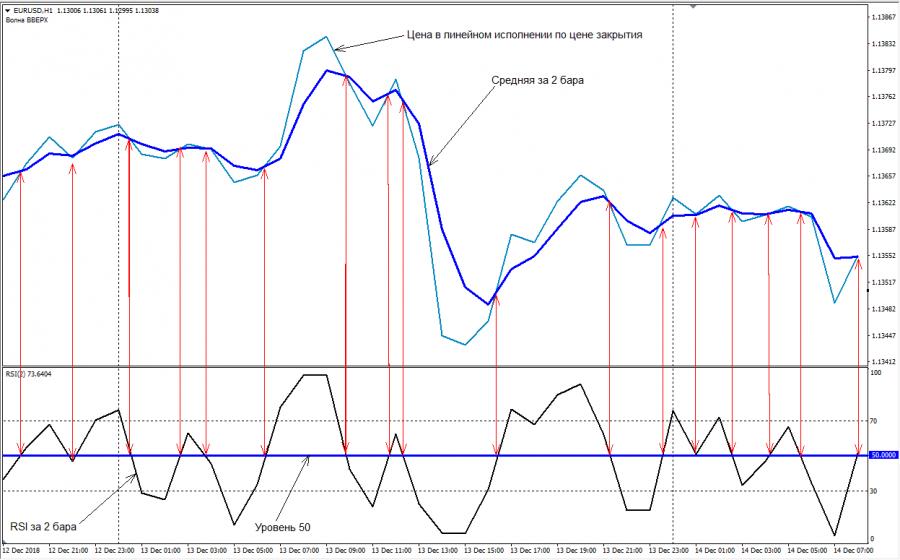 RSI– индикатор - находка для трейдера или устаревший горе - Грааль?